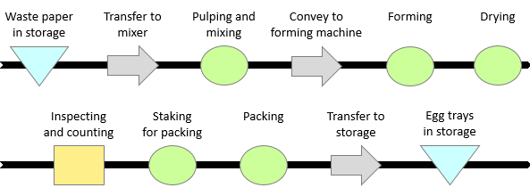 Flow process chart continuous improvement toolkit the following example illustrates a flow process chart for an egg tray production line which is an example of a material type flow process chart ccuart Gallery