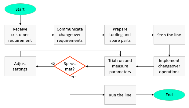 example of a flow chart