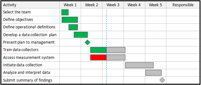 Gantt Charts Continuous Improvement Toolkit