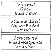 Interviews Types