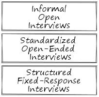 Interviews Types