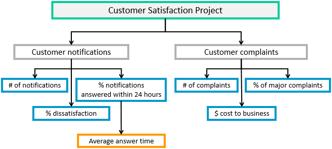 Key performance indicators kpis continuous improvement toolkit the following is an example of a kpi tree that was constructed during the implementation of a customer satisfaction research improvement project flashek Image collections