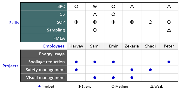Matrix diagram continuous improvement toolkit this is an example of a t shaped matrix diagram which allows two sets of data to be compared with a third one ccuart Choice Image