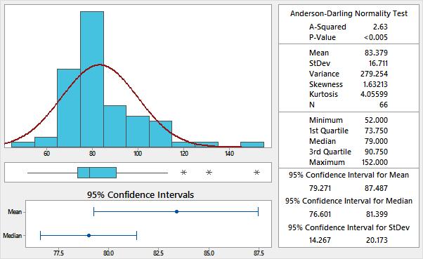 descriptive statistics in minitab continuous improvement toolkit