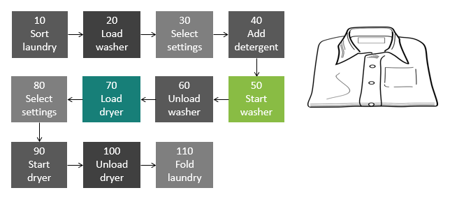 simple process map
