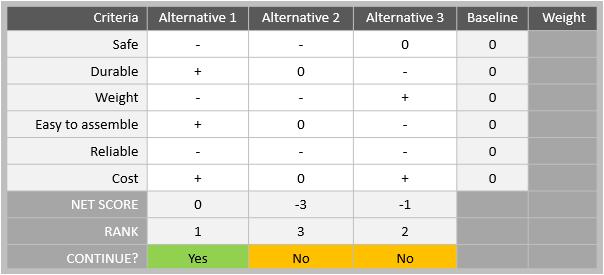 Pugh Matrix | Continuous Improvement Toolkit