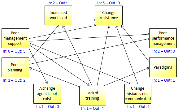 Relationship mapping continuous improvement toolkit the following is an organized version of the above diagram where the totals of the incoming and outgoing arrows are written beside each item ccuart Images