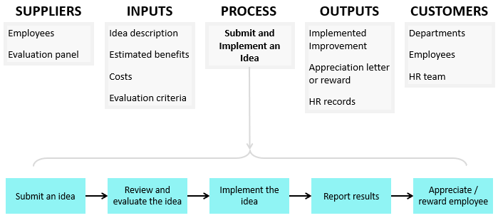 here is the same example where the process is expanded at the bottom of the table to present it in a process map format