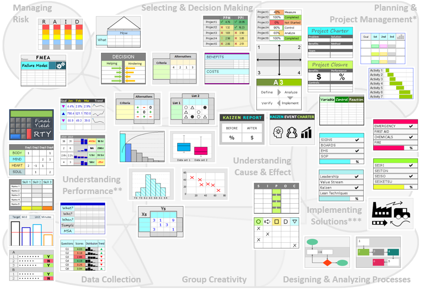 All Templates Guide | Continuous Improvement Toolkit