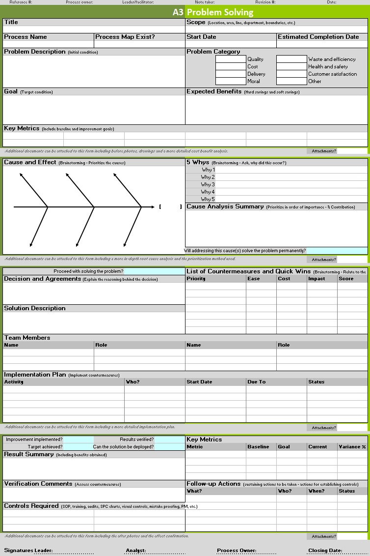model for improvement template - continuous improvement toolkit