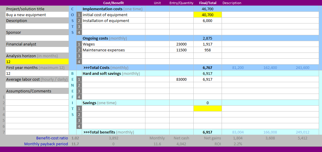 Cost benefit analysis template continuous improvement for Project cost summary template
