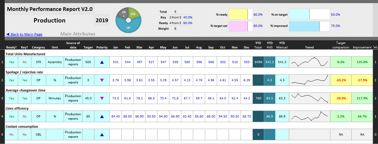 Monthly Performance Reporting Template | Continuous Improvement ...