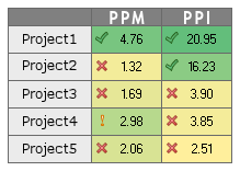 Projects Selection Template