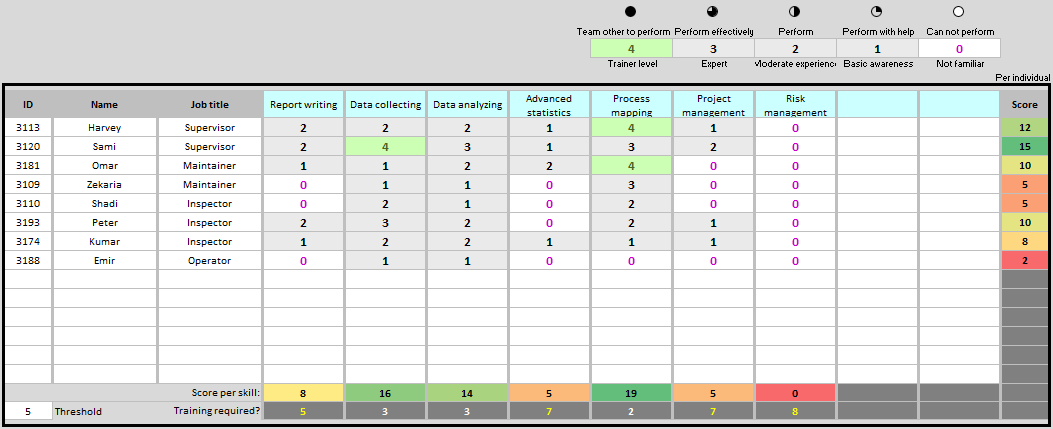 Skills Matrix Template | Continuous Improvement Toolkit